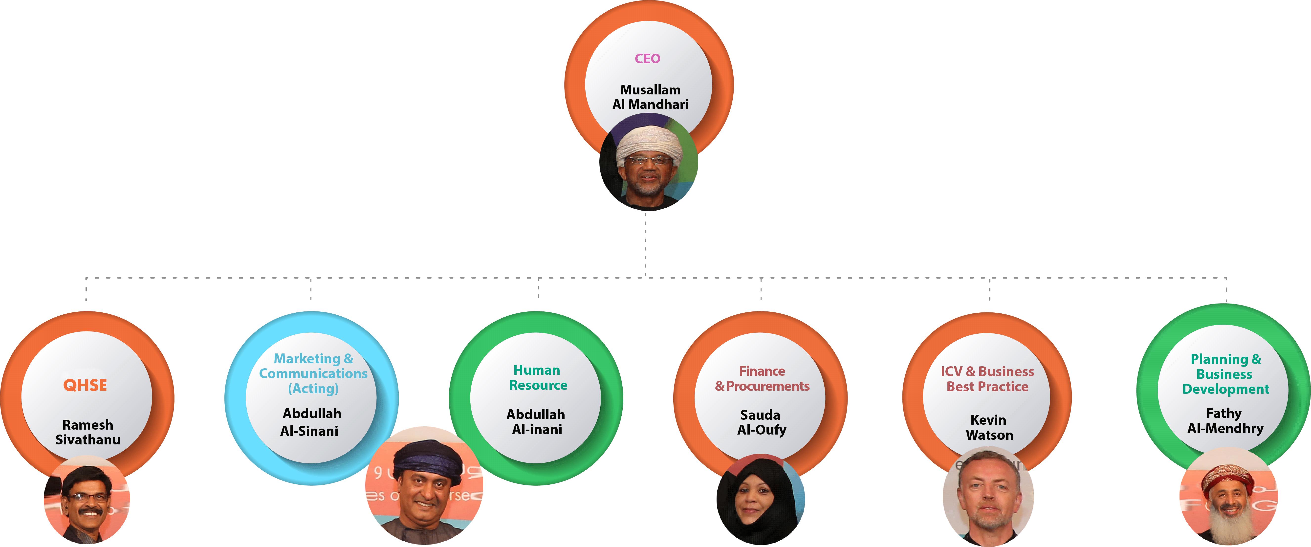 Chart-Updated