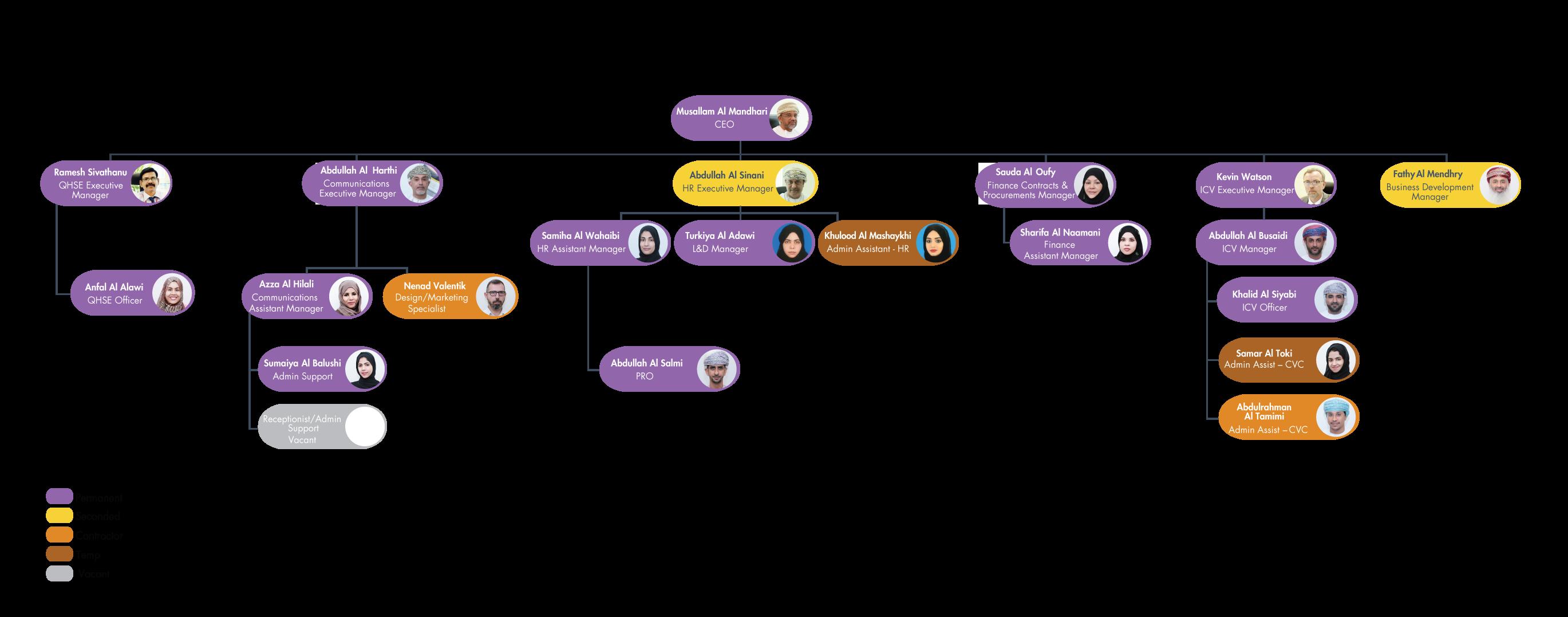 OPAL-Org-Chart_2017